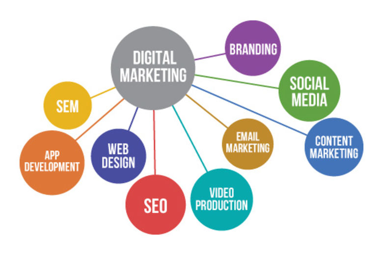 Digital Marketing, Search Engine Marketing Jammu and Kashmir JK